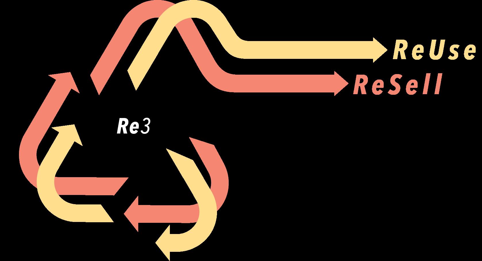 Re3 Model ReUse ReSell ReGenerate